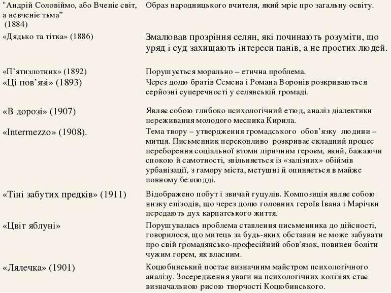 """""""Андрій Соловіймо, або Вченіє світ, а невченіє тьма"""" (1884) Образ народницько..."""