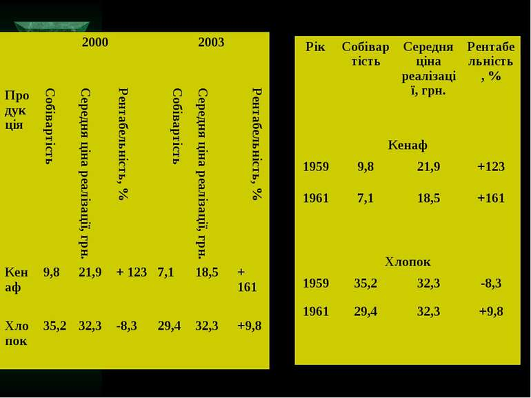 2000 2003 Продукція Собівартість Середня ціна реалізації, грн. Рентабельність...