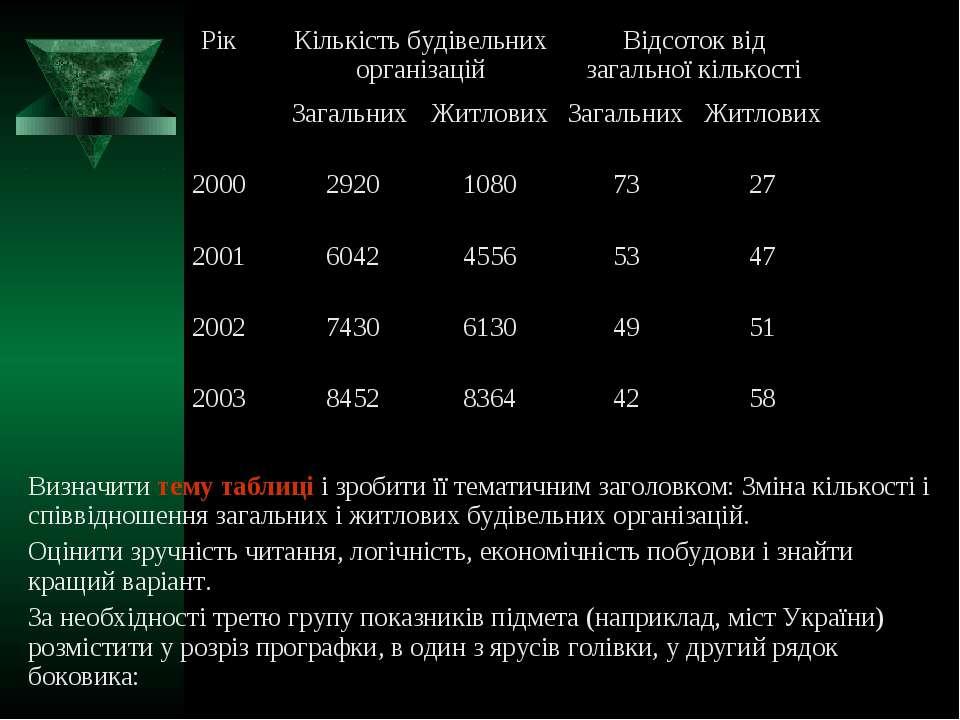 Рік Кількість будівельних організацій Відсоток від загальної кількості Загаль...