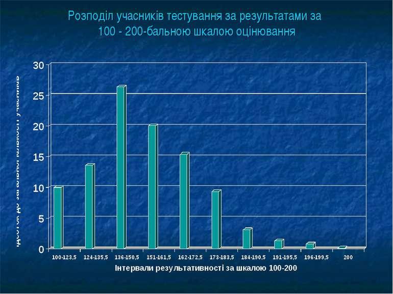 Розподіл учасників тестування за результатами за 100 - 200-бальною шкалою оці...
