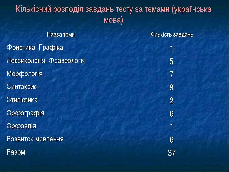 Кількісний розподіл завдань тесту за темами (українська мова)