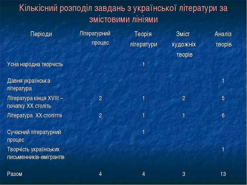 Кількісний розподіл завдань з української літератури за змістовими лініями