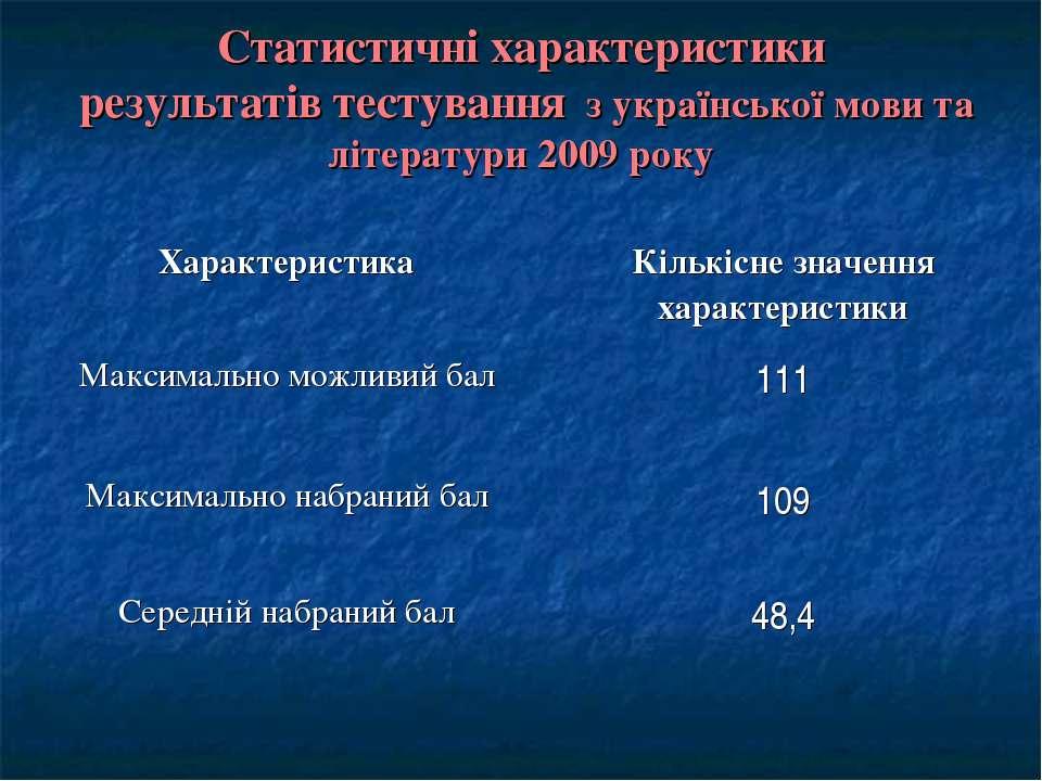 Статистичні характеристики результатів тестування з української мови та літер...