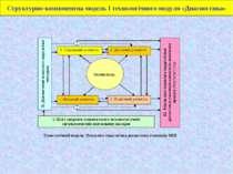 Структурно-компонентна модель І технологічного модуля «Диагностика»