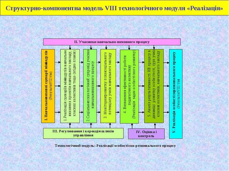 Структурно-компонентна модель VІІІ технологічного модуля «Реалізація»