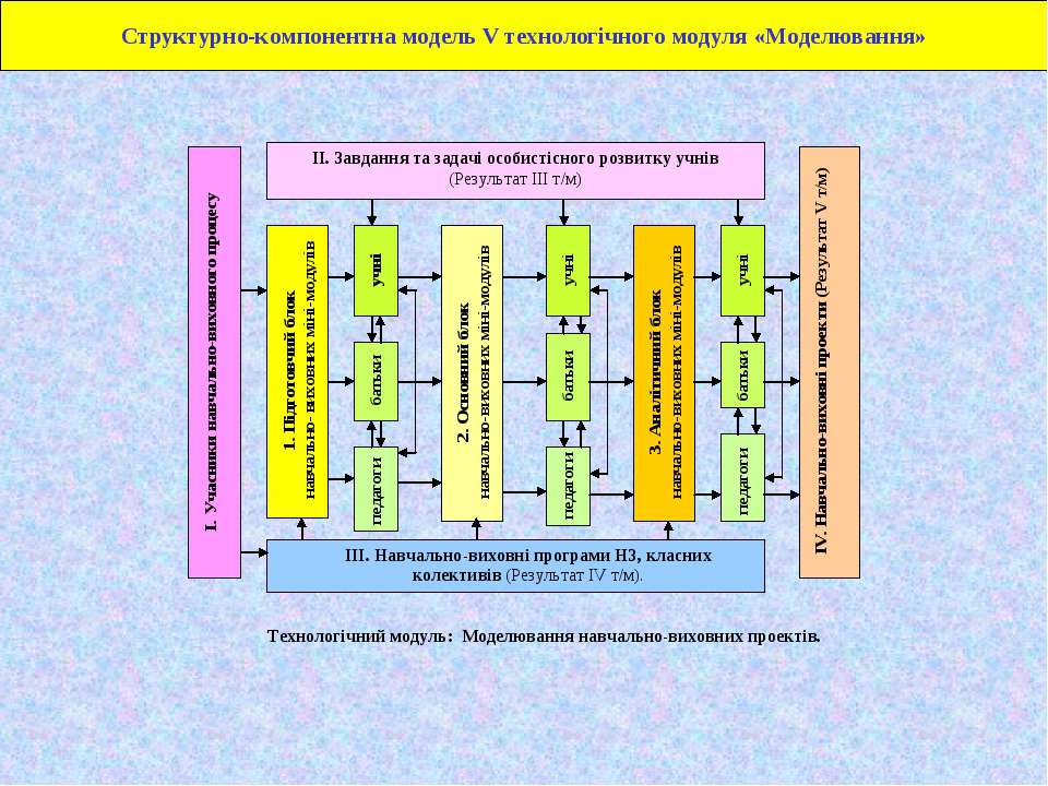 Структурно-компонентна модель V технологічного модуля «Моделювання»