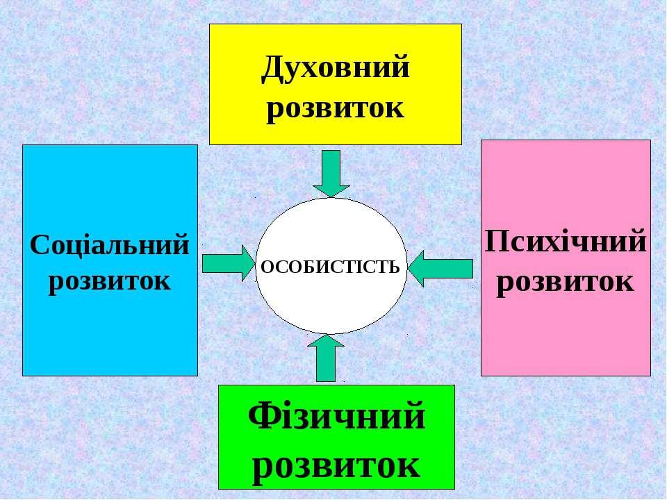 ОСОБИСТІСТЬ Духовний розвиток Фізичний розвиток Соціальний розвиток Психічний...