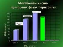 Метаболізм кисню при різних фазах перитоніту