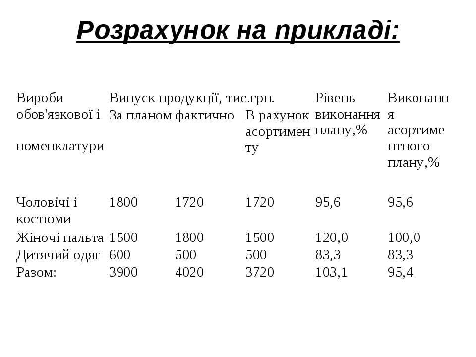 Розрахунок на прикладі: Вироби обов'язкової і номенклатури Випуск продукції, ...