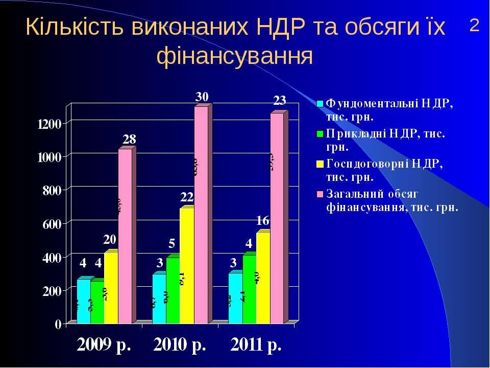 Кількість виконаних НДР та обсяги їх фінансування 2 4 20 28 30 23 16 4 3 22 5...