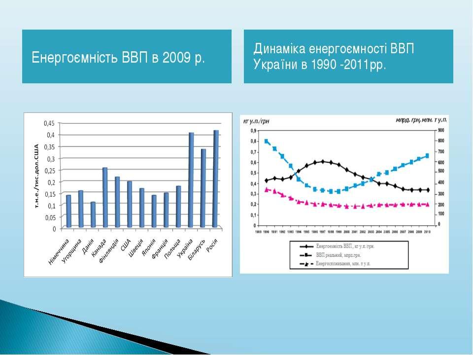 Енергоємність ВВП в 2009 р. Динаміка енергоємності ВВП України в 1990 -2011рр.