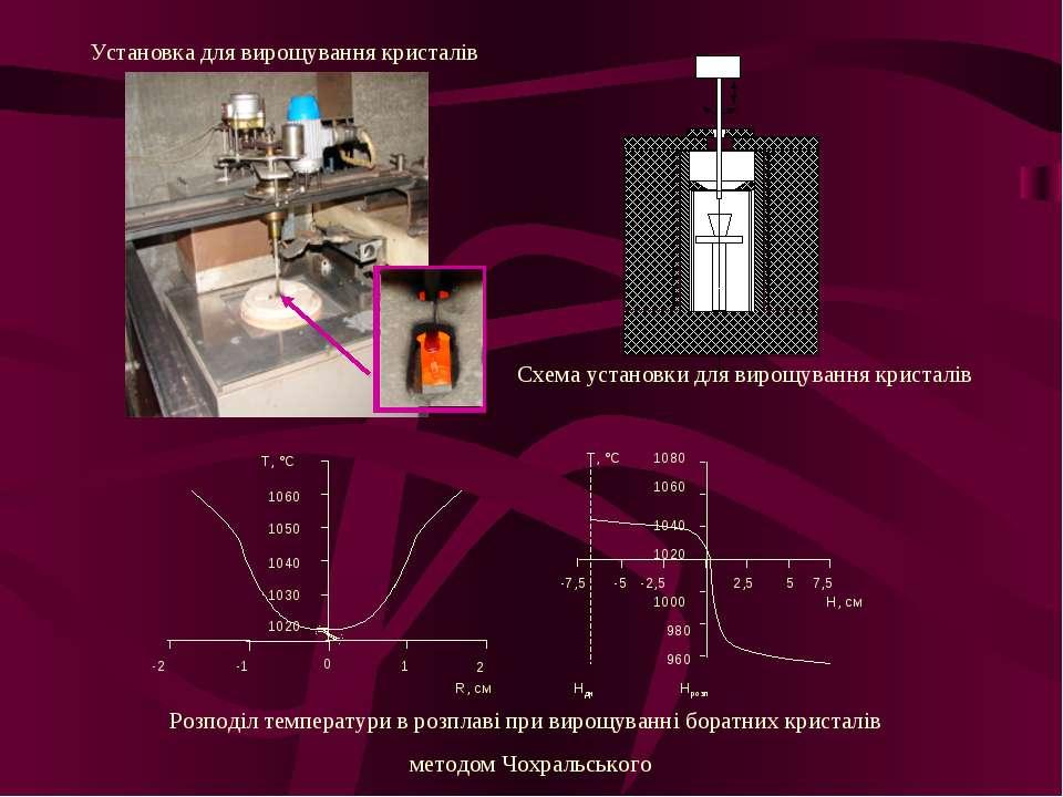 Установка для вирощування кристалів Схема установки для вирощування кристалів...