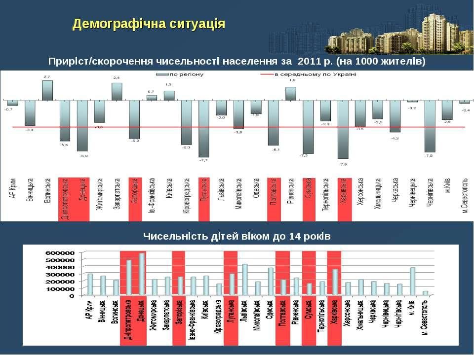 Приріст/скорочення чисельності населення за 2011 р. (на 1000 жителів) Демогра...