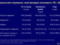 Результати лікування, нові випадки легеневого ТБ*, 2003 * БК+ у культурі, ЄС ...