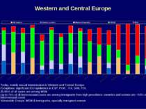 Western and Central Europe Today, mainly sexual transmission in Western and C...