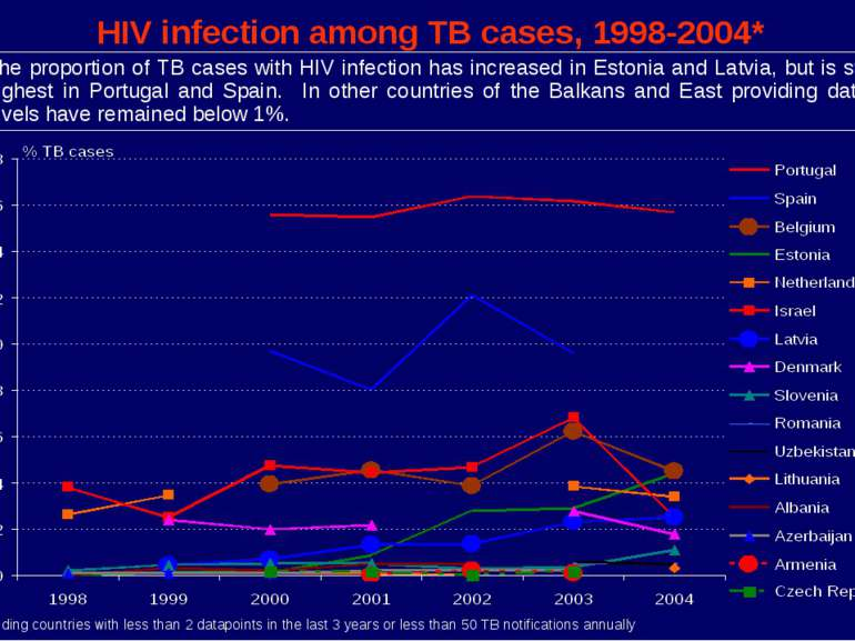 HIV infection among TB cases, 1998-2004* * Excluding countries with less than...