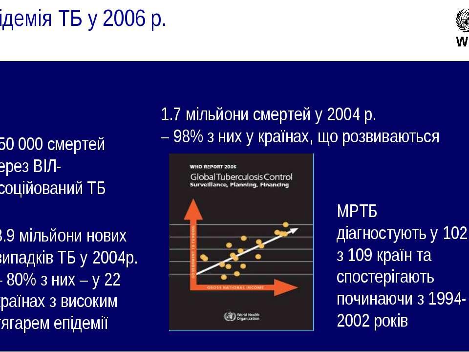 Епідемія ТБ у 2006 р. 1.7 мільйони смертей у 2004 р. – 98% з них у країнах, щ...