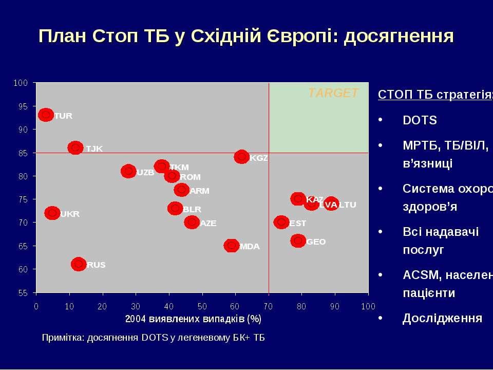 План Стоп ТБ у Східній Європі: досягнення СТОП ТБ стратегія: DOTS МРТБ, ТБ/ВІ...
