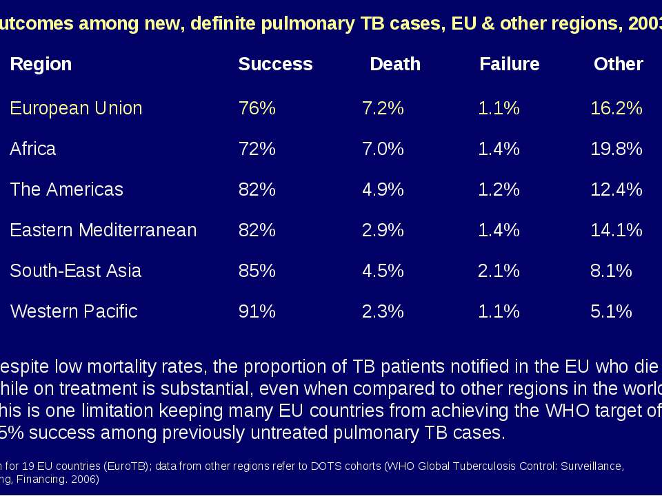 Outcomes among new, definite pulmonary TB cases, EU & other regions, 2003* * ...