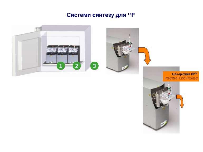 Системи синтезу для 18F