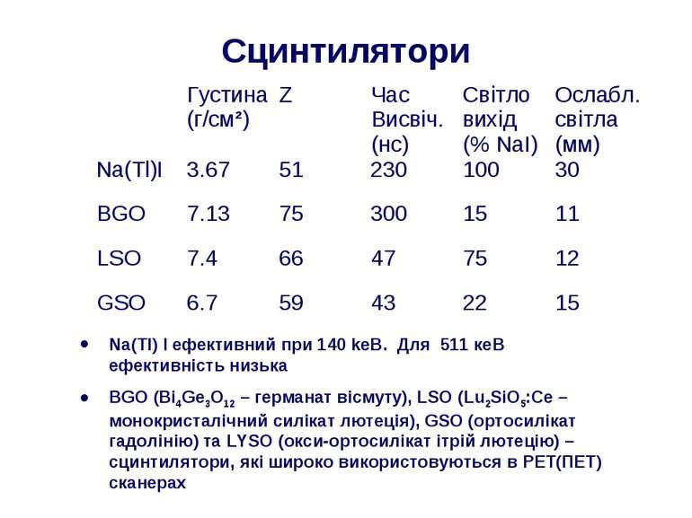 Сцинтилятори Na(Tl) I ефективний при 140 kеВ. Для 511 кеВ ефективність низька...