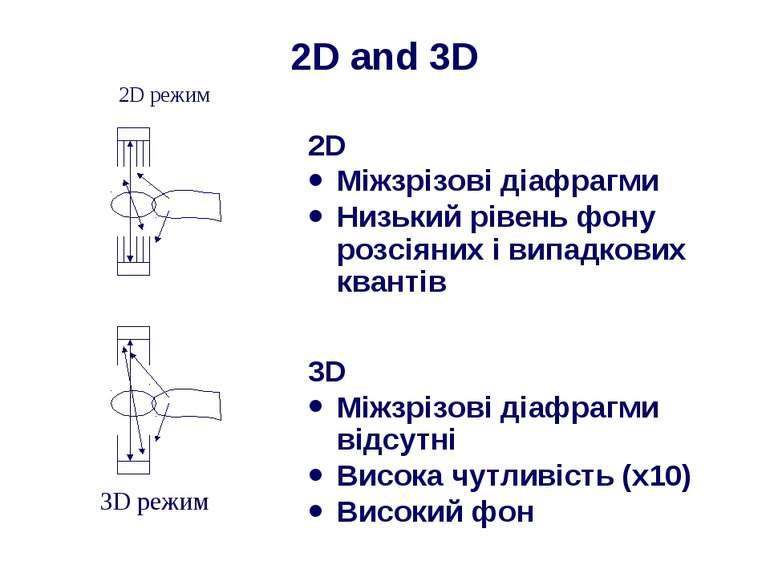 2D and 3D 2D Міжзрізові діафрагми Низький рівень фону розсіяних і випадкових ...