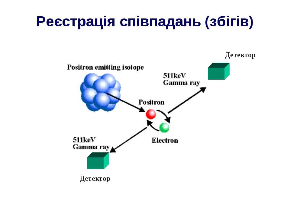 Реєстрація співпадань (збігів) Детектор Детектор