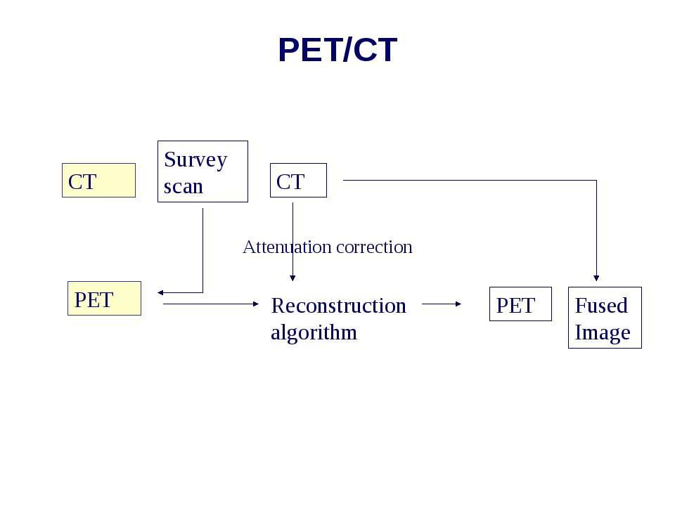PET/CT CT PET Survey scan CT Reconstruction algorithm Attenuation correction ...