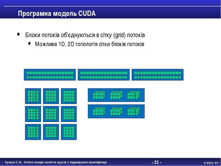 - * - Програмна модель CUDA Блоки потоків об'єднуються в сітку (grid) потоків...
