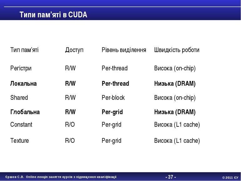 - * - Типи пам'яті в CUDA Тип пам'яті Доступ Рівень виділення Швидкість робот...