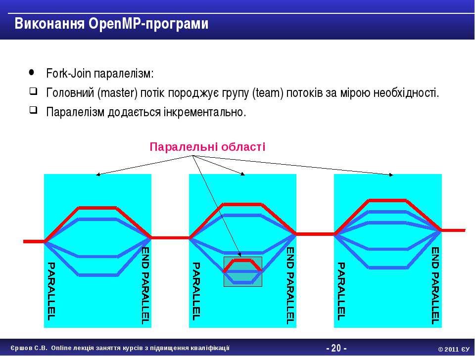 - * - Виконання OpenMP-програми Fork-Join паралелізм: Головний (master) потік...