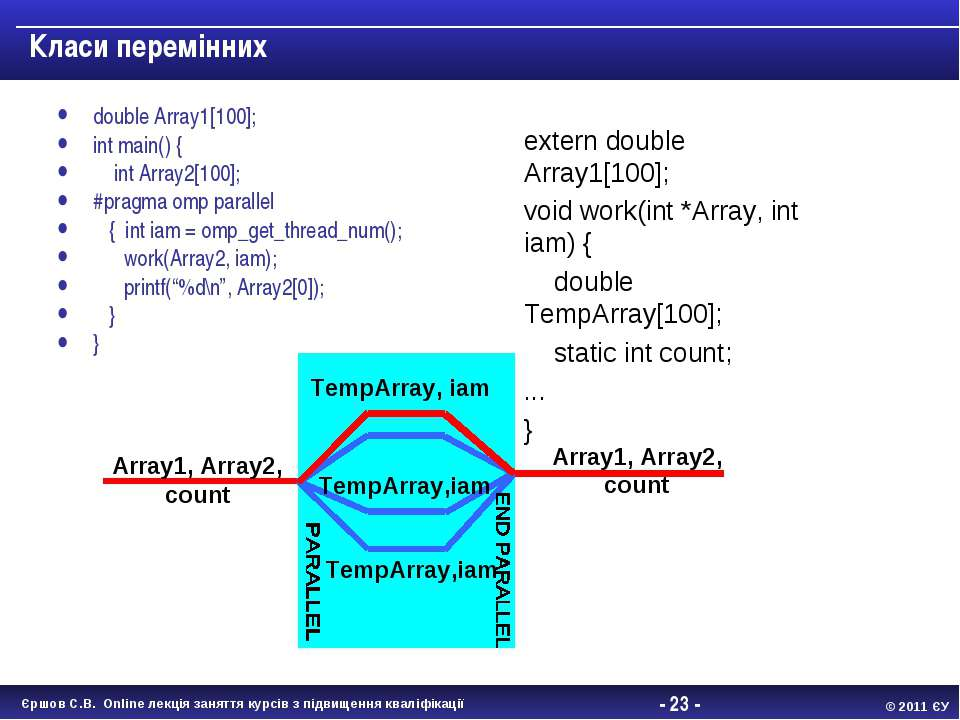 - * - Класи перемінних double Array1[100]; int main() { int Array2[100]; #pra...