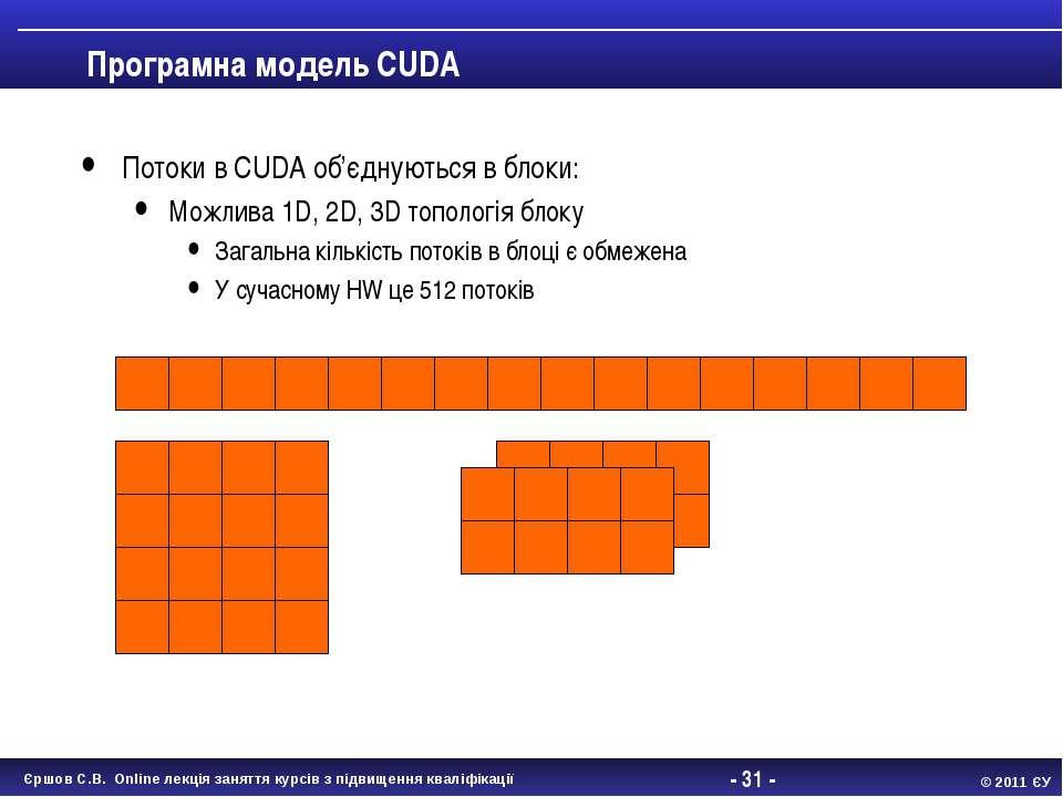 - * - Програмна модель CUDA Потоки в CUDA об'єднуються в блоки: Можлива 1D, 2...