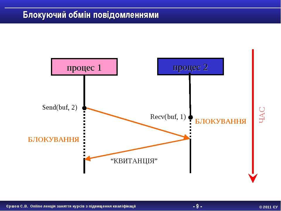 - * - Блокуючий обмін повідомленнями процес 1 процес 2 БЛОКУВАННЯ БЛОКУВАННЯ ...