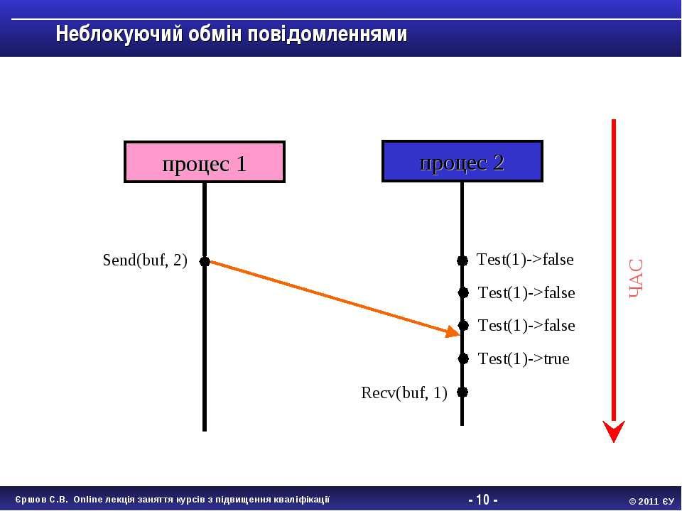 - * - Неблокуючий обмін повідомленнями процес 1 процес 2 Send(buf, 2) Recv(bu...