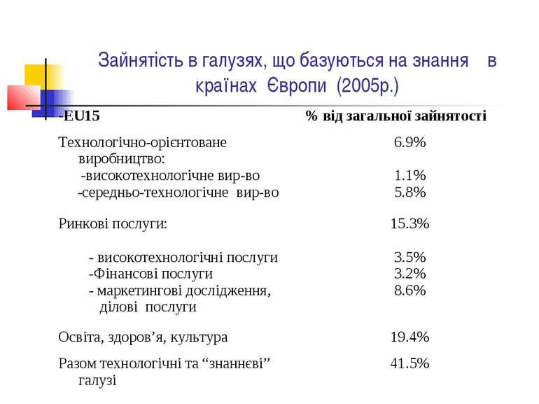 Зайнятість в галузях, що базуються на знання в країнах Європи (2005р.) -EU15 ...