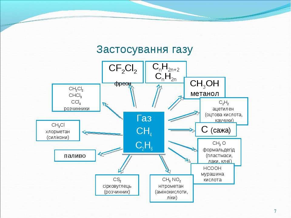 Застосування газу Газ CH4 C2H6 CF2Cl2 фреон CnH2n+2 CnH2n CH3OH метанол C2H2 ...