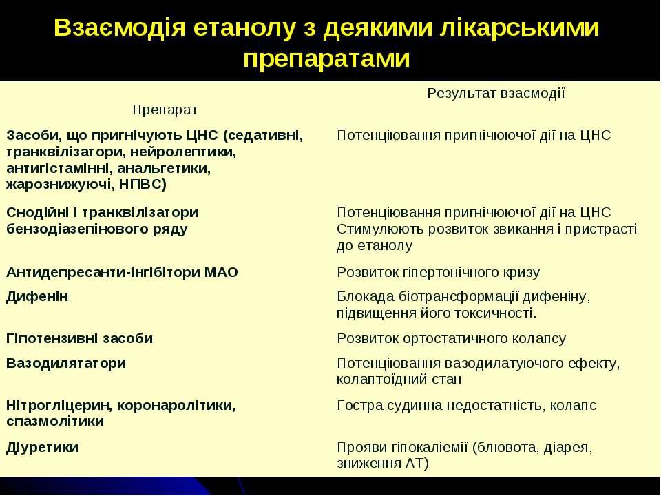 Взаємодія етанолу з деякими лікарськими препаратами Препарат Результат взаємо...