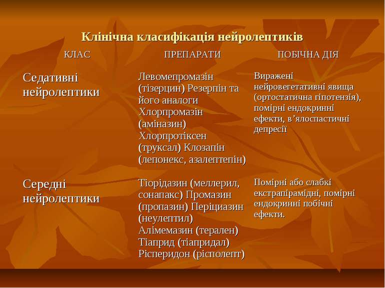 Клінічна класифікація нейролептиків