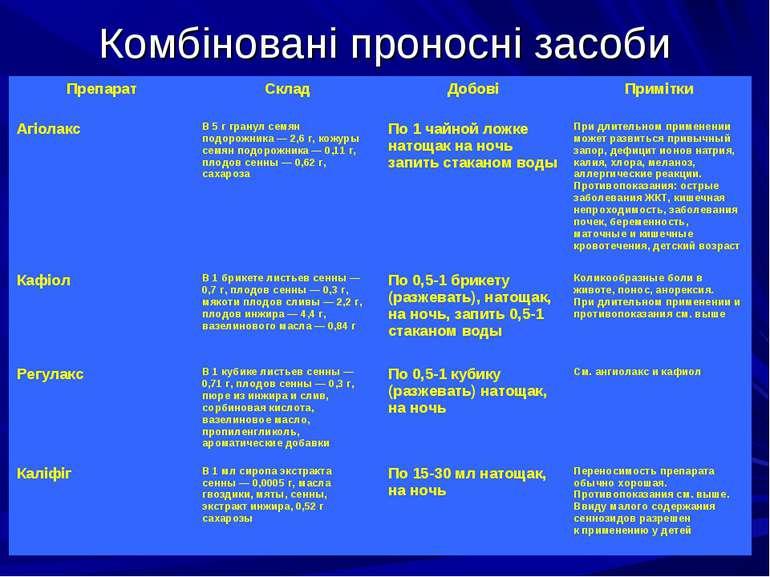 Комбіновані проносні засоби  Препарат Склад Добові Примітки Агіолакс В 5г г...