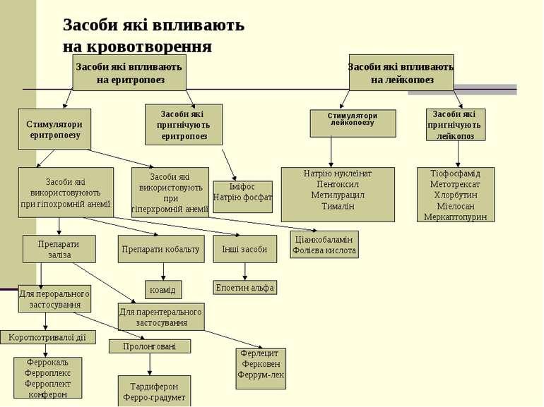 Засоби які впливають на кровотворення Засоби які впливають на еритропоез Засо...