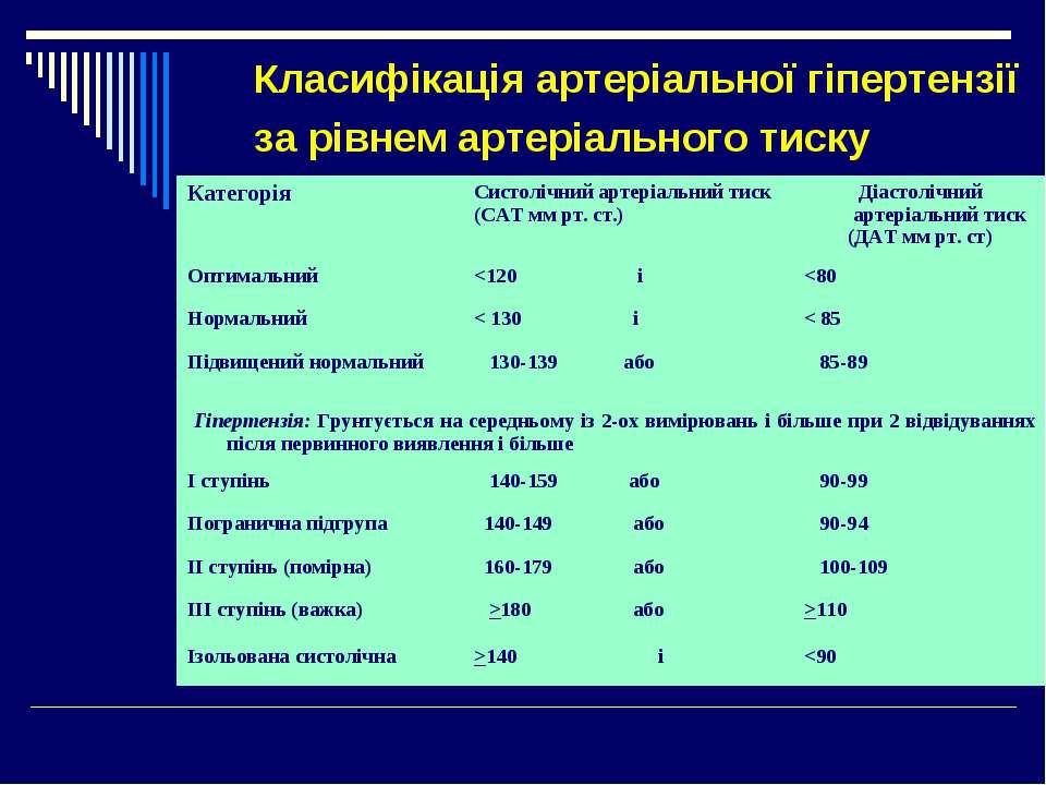 Класифікація артеріальної гіпертензії за рівнем артеріального тиску Категорія...