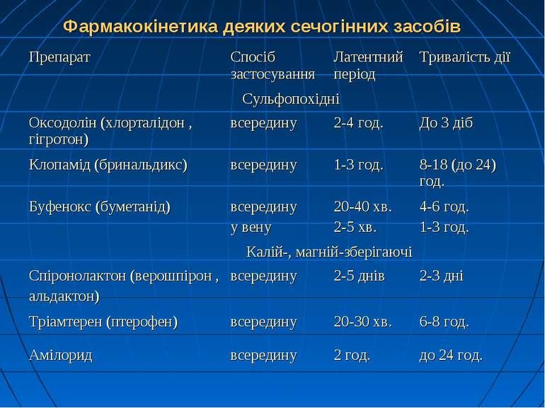 Фармакокінетика деяких сечогінних засобів Препарат Спосіб застосування Латент...