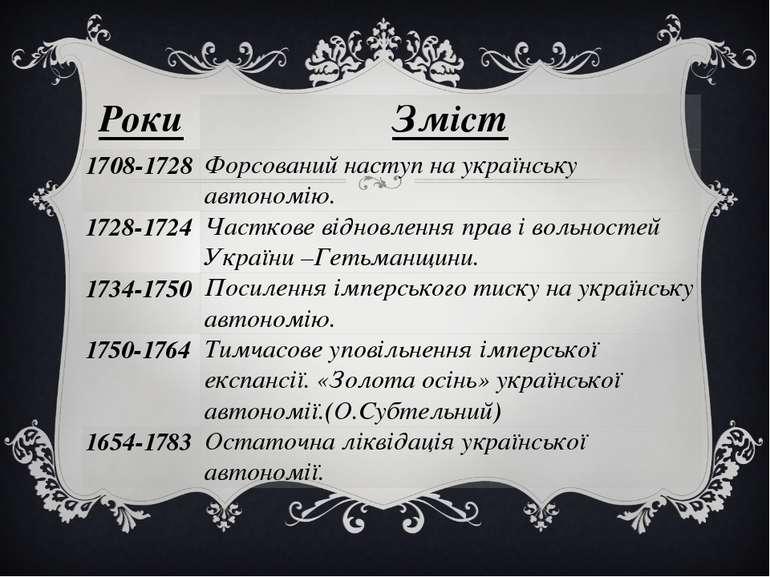 Роки Зміст 1708-1728 Форсований наступ на українську автономію. 1728-1724 Час...