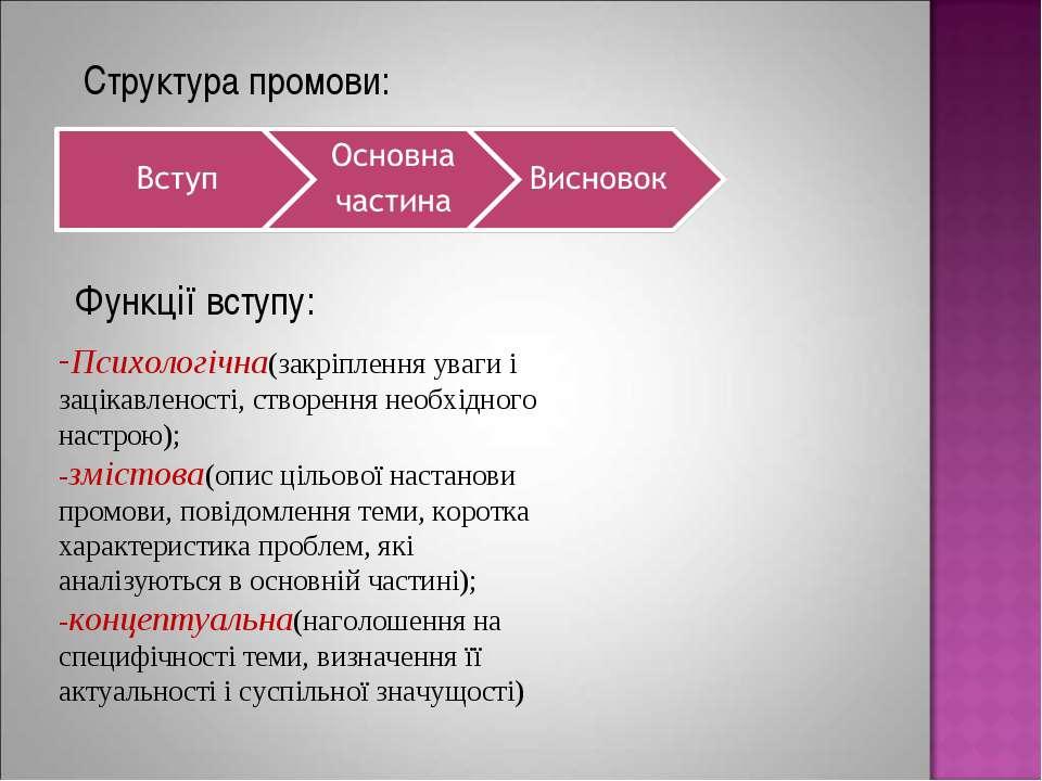 Структура промови: Функції вступу: Психологічна(закріплення уваги і зацікавле...