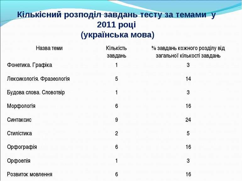 Кількісний розподіл завдань тесту за темами у 2011 році (українська мова) Наз...
