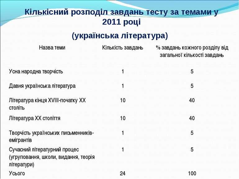 Кількісний розподіл завдань тесту за темами у 2011 році (українська літератур...