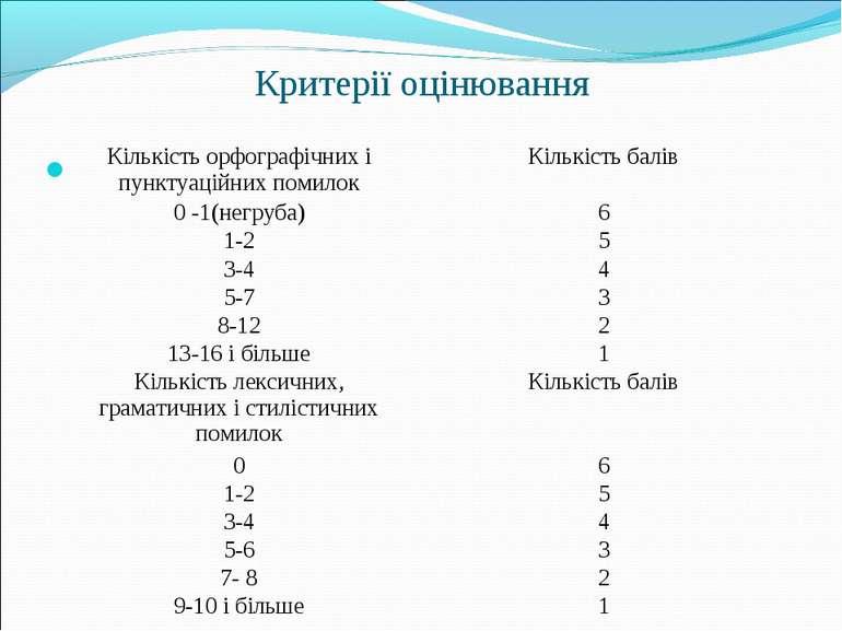 Критерії оцінювання Кількість орфографічних і пунктуаційних помилок Кількість...
