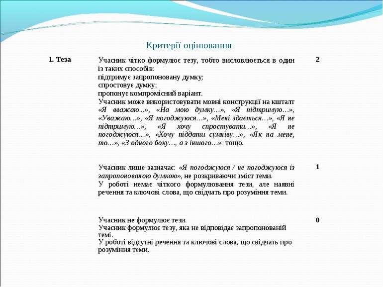Критерії оцінювання 1. Теза Учасник чітко формулює тезу, тобто висловлюється ...