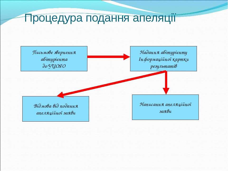 Процедура подання апеляції Письмове звернення абітурієнта до УЦОЯО Надання аб...